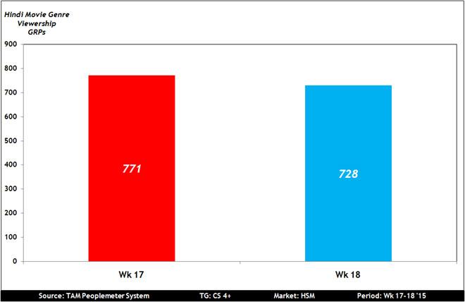 Hindi movie channels drop 5% in Week 18: TAM « MxMIndia