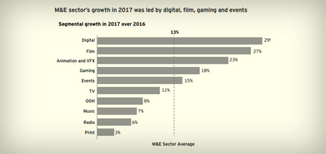 Indian M&E industry at its Digital Tipping Point « MxMIndia