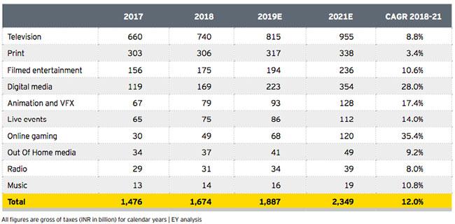 M&E grows ~13%, Rs 1 67 trillion in 2018: EY-FICCI report « MxMIndia