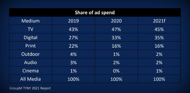 GroupM share of adspend